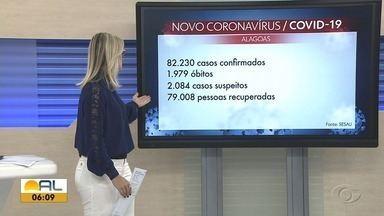 Alagoas registra 202 novos casos e mais 7 mortes por Covid-19 - Número de casos confirmados é 82.230 e óbitos somam 1.979.