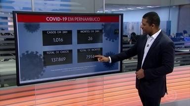 Pernambuco registra 1.016 casos de Covid-19 e chega a 137.869 confirmações - Nas últimas 24 horas, 26 pessoas morreram, totalizando 7.914 óbitos. Variação de -12% no número de mortes aponta estabilidade.