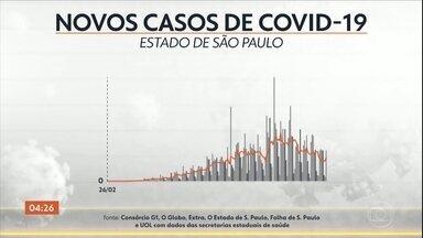 São Paulo registra aumento na média móvel de mortes pela Covid-19 - A estimativa semanal do Imperial College de Londres mostra que a taxa de transmissão da Covid-19 aqui no Brasil está em 0,9, a menor desde abril, há uma redução no contágio. Anvisa autoriza ampliação com testes da vacina da Oxford.
