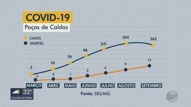 Sul de Minas passa dos 27 mil casos de Covid-19; confira a evolução nas principais cidades - Sul de Minas passa dos 27 mil casos de Covid-19; confira a evolução nas principais cidades