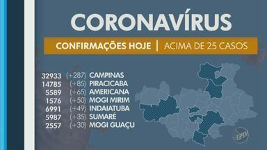 Coronavírus: Americana registra mais 65 casos confirmados; veja atualizações - Município registra 153 mortes causadas pela doença desde o início da pandemia.