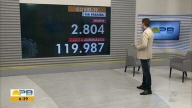 Paraíba tem 119.987 casos confirmados e 2.804 mortes por coronavírus - Dados são das últimas 24h