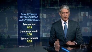 Imperial College de Londres estima que taxa de transmissão de Covid no Brasil seja de 0,95 - Uma taxa menor do que 1,00 indica desaceleração no contágio.