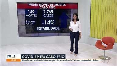 Confira a média móvel de Covid-19 em Cabo Frio, no RJ - Cidade tem média de 30 de casos por dia, uma alta de 76% em relação há 14 dias.