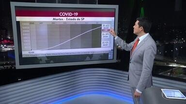 Subiu o número de municípios com registro de uma ou mais mortes por Covid-19 - Agora são 573 cidades. Hoje temos 35.622 vidas perdidas para Covid no estado.