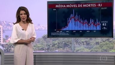 Média móvel mostra tendência de estabilidade no número de mortes - A média é de 82 mortes por dia