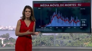 Média móvel é de 76 mortes registradas por dia - Média móvel mostra tendência de queda