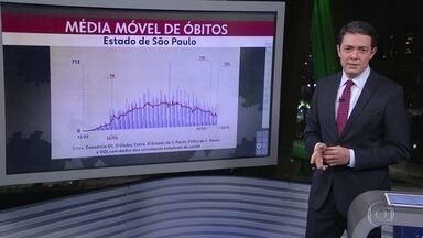 Média móvel de mortes por Covid-19 no estado atinge o menor nível desde 26 de abril - São Paulo chegou hoje a 38.608 mortes e 1.083.641 casos confirmados da doença