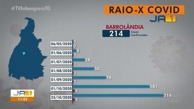 Raio-x Covid: Barrolândia tem 214 casos confirmados da doença - Raio-x Covid: Barrolândia tem 214 casos confirmados da doença