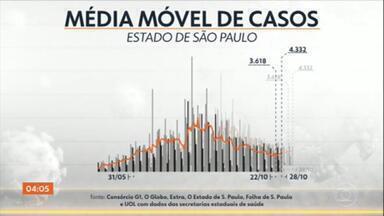 Especialistas explicam a queda do número de mortes causadas pela Covid-19, em SP - O número diário de mortes está em queda, em São Paulo. Já o de novos casos, subindo.