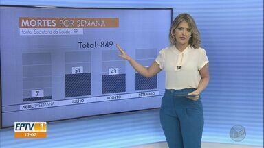 Veja os números da Covid-19 em Ribeirão Preto, SP - Na última semana, cidade teve menor número de mortes em cinco meses.