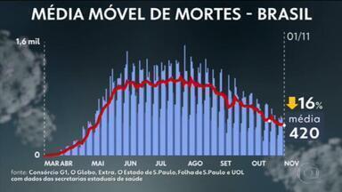 Brasil tem mais de 160 mil mortes por Covid; casos somam 5,5 milhões - País tem 160.140 óbitos registrados e 5.545.902 diagnósticos de Covid-19, segundo levantamento junto às secretarias estaduais de Saúde.