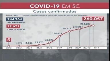 SC registra mais de 12600 casos ativos de Coronavírus - SC registra mais de 12600 casos ativos de Coronavírus