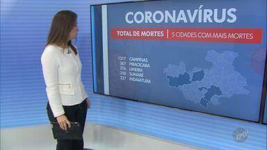 Cidades das regiões de Campinas (SP) e Piracicaba (SP) registram novos casos de Covid-19 - Juntas, áreas contabilizam pelo menos 136,5 mil infectados e 3,8 mil mortes.