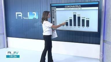 RJ2 atualiza casos de coronavírus nas cidades da região - Veja situação em Itatiaia, Mendes e Sapucaia.