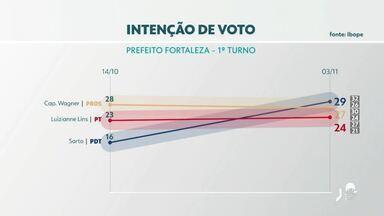 Pesquisa Ibope em Fortaleza: Sarto, 29%; Capitão Wagner, 27%, Luizianne, 24% - Heitor Férrer tem 4%; Célio Studart, 2%; Renato Roseno, 2%; Heitor Freire, 2%. Levantamento foi feito entre os dias 1º e 3 de novembro.