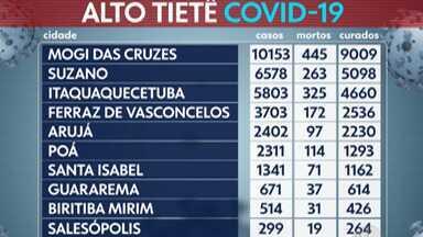 Alto Tietê registra mais 183 novos casos positivos de Covid-19 - As prefeituras também confirmaram mais sete mortes pela doença, sendo três em Mogi das Cruzes, duas em Suzano, uma em Arujá e outra em Itaquaquecetuba.
