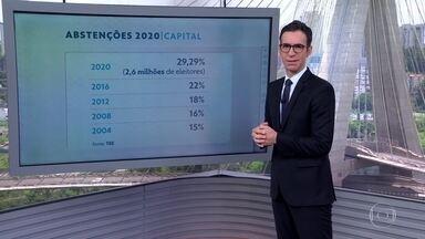 Abstenções em alta no primeiro turno da capital - 29,29% dos eleitores aptos a votar não compareceram às urnas neste domingo. É o maior número em 16 anos nas eleições municipais.