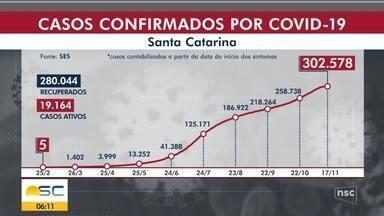 SC passa de 300 mil casos de Covid-19 - SC passa de 300 mil casos de Covid-19