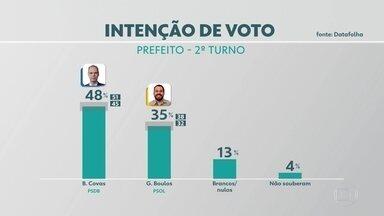 Pesquisa Datafolha tem Bruno Covas na liderança - Candidato do PSDB tem 48% da intenção de votos. Guilherme Boulos, do PSOL, tem 35%.