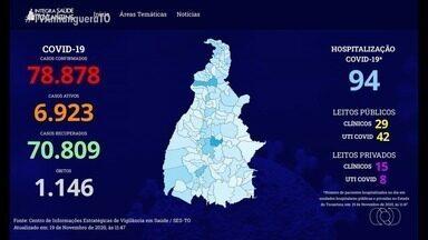 Confira os números mais atualizados da Covid-19 no Tocantins - Confira os números mais atualizados da Covid-19 no Tocantins