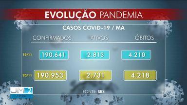 Confira os dados atualizados da Covid-19 no Maranhão - Veja os números registrados nesta sexta-feira (20).