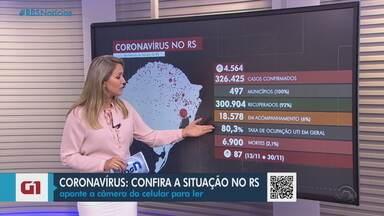 RS tem 6.900 mortes pela Covid-19 e mais de 300 mil casos da doença - Assista ao vídeo.