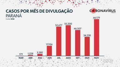 Número mais alto de casos do novo coronavírus é registrado no mês de novembro no Paraná - Considerando o mês de divulgação, o estado registrou 66.179 diagnósticos em novembro. Conforme a secretaria, esses números são de casos novos e também de casos retroativos.