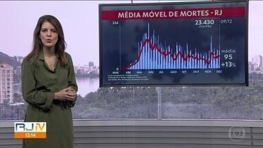 Média móvel aponta 2384 casos de covid por dia, nos últimos sete dias - Média móvel de mortes dos últimos sete dias é de 95 por dia