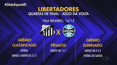 Maurício Saraiva fala sobre empate do Grêmio e a possibilidade de classificação - Veja os cenários para a classificação do Tricolor.
