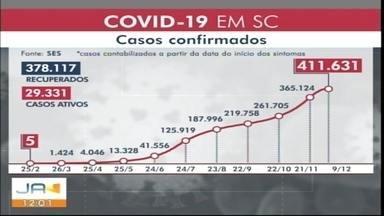 Santa Catarina tem confirmados 5.628 novos casos de coronavírus - Santa Catarina tem confirmados 5.628 novos casos de coronavírus