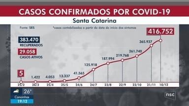 SC passa de 4,2 mil mortes por Covid-19 e tem 416 mil casos confirmados - SC passa de 4,2 mil mortes por Covid-19 e tem 416 mil casos confirmados