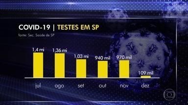 Média diária de testes para Covid-19 em SP cai 75% - Até o dia 14 foram 109 mil exames nas redes pública e particular. Durante todo o mês de novembro foram 970 mil