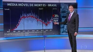 Brasil tem a maior média móvel de mortes por Covid em mais de três meses - Nesta segunda-feira (21), o Brasil registra, em média, 769 mortes por dia, maior número desde 18 de setembro, quando a média também era de 769, segundo os dados coletados pelo consórcio de veículos de imprensa.