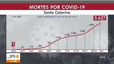 Covid-19: SC registra mais de 520 mil infectados e 5.637 mortes - Covid-19: SC registra mais de 520 mil infectados e 5.637 mortes
