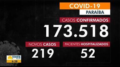 Paraíba tem 173.518 casos confirmados por coronavírus - Dados são das últimas 24h