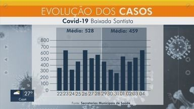 Confira a média móvel da Covid-19 na Baixada Santista - Cidades da região registraram novos casos da doença.