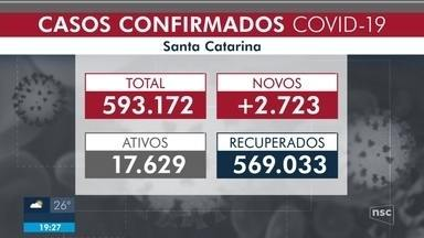 SC registra mais de 593 mil casos e 6,5 mil óbitos de Covid-19 - SC registra mais de 593 mil casos e 6,5 mil óbitos de Covid-19