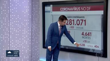 DF registra 525 novos casos de covid-19 - Veja os números de hoje (09/02).