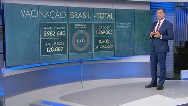 Mais de 5,9 milhões de pessoas foram vacinadas contra a Covid no Brasil - Até esta segunda-feira (22), a primeira dose foi aplicada em 5.982.640 pessoas em todo o Brasil - número representa 2,83% da população. Nas últimas 24 horas, 128.887 pessoas receberam a 1ª dose da vacina.