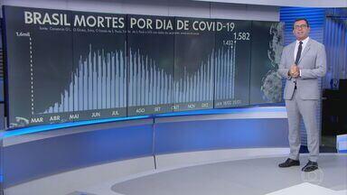 Brasil registra recorde de 1.582 mortes por Covid-19 em 24 horas - Média móvel de sete dias também atingiu um recorde: 1.150 óbitos diários, uma alta de 8% em 14 dias. Média de casos também está subindo e se aproxima do patamar de janeiro. Até agora, são 52.177 infecções diárias.