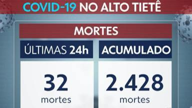 Destaque G1: Alto Tietê registra recorde com 32 óbitos pela Covid-19 em 24 horas - Região ultrapassou as 2,4 mil mortes pela doença.
