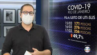 Fila de espera por leito de UTI no Rio aumenta quase 50% em dois dias - Na segunda-feira (15), 171 pessoas aguardavam por um leito de UTI na rede pública no estado. Na terça (17), 276 pessoas estavam na fila. Já nesta quarta (17), são 256 pacientes aguardando.