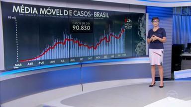 Brasil registra 2.736 mortes por Covid em 24 horas - Pela primeira vez desde o início da pandemia, a média móvel de mortes ultrapassa a marca de 2 mil mortos por dia. A média móvel de casos está em 77 mil por dia, 23% mais do que há duas semanas.