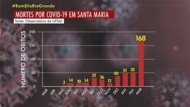 Santa Maria registra 168 óbitos por coronavírus no mês de março - Cidade tem 443 morte pela doença.
