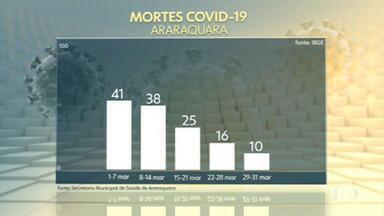 Araraquara não tem mortes por Covid pelo 2º dia consecutivo; ocupação de UTI cai para 90% - Município registrou nesta terça-feira (6) mais 113 casos da doença e chegou a 17.698. Cidade teve 'lockdown' de 10 dias em fevereiro e tem queda de casos, mortes e internações de moradores.