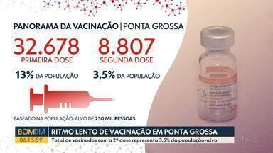 Ponta Grossa vacinou com as duas doses apenas 3,5% da população contra o coronavírus - Pouco mais de 13% dos moradores da cidade tomaram a primeira dose.