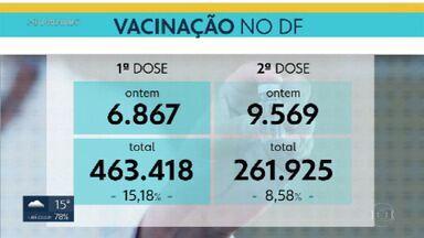 Começa hoje (4) vacinação para grupo com comorbidades - Tem direito pessoas com mais de 18 anos que tenham deficiência permanente cadastradas no Benefício de Prestação Continuada (BPC); gestantes e puérperas com comorbidades, pessoas com síndrome de Down, imunossuprimidos e pessoas em hemodiálise. Chegaram ontem (3) 81,5 mil doses da vacina AstraZeneca e mais 5.850 da Pfizer no DF.