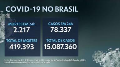 Brasil tem mais de 15 milhões de casos confirmados de covid - Média móvel de casos voltou a registrar leve aumento, segundo consórcio de veículos.