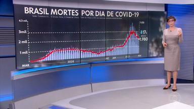 Média móvel de mortes fica abaixo de 2 mil óbitos diários pela primeira vez desde 16 de março - Número ficou em 1.980 mortes por dia. Queda de 17% em 14 dias.